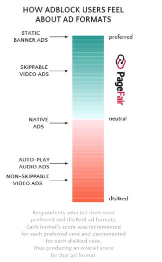 Oblíbenost a neoblíbenost reklamních formátů na internetu (zdroj: PageFair)
